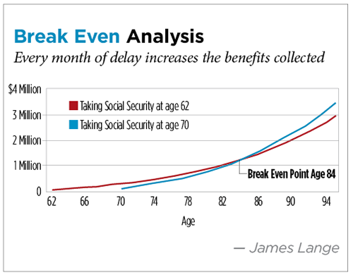 Break Even Analysis, James Lange