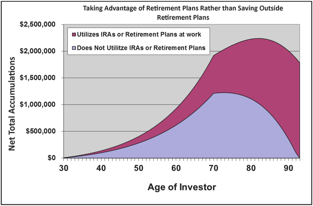 Taking Advantage of Retirement Plans Rather than Saving Outside Retirement Plans
